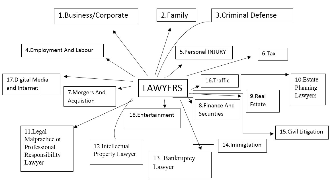 types of lawyers